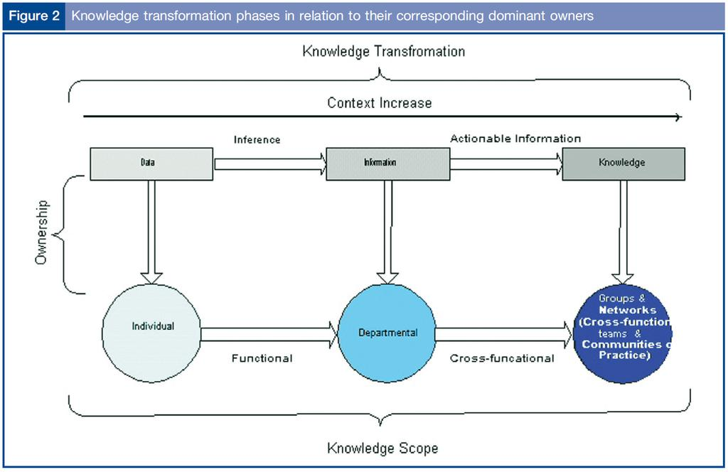 Data, informasjon, kunnskap Journal of knowledge management,