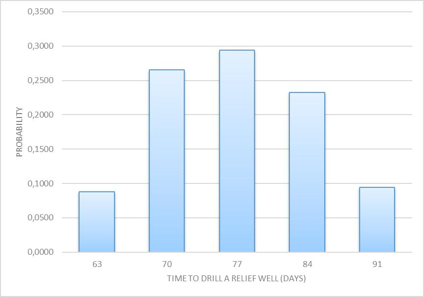 Figure 1: Duration distribution, Time to drill a relief well The probability distribution, found in Table below, is constructed by combination of the well specific duration distribution and
