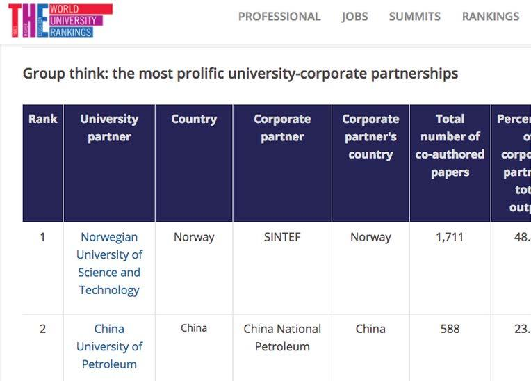 4 Times Higher Education (THE) rangerer NTNU-SINTEF