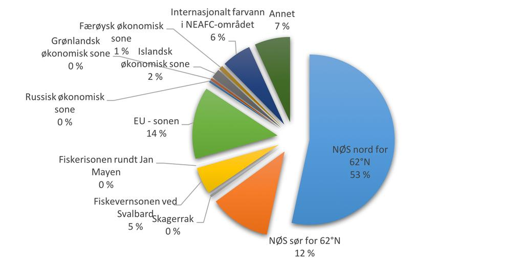 Norsk fiske i perioden 2012