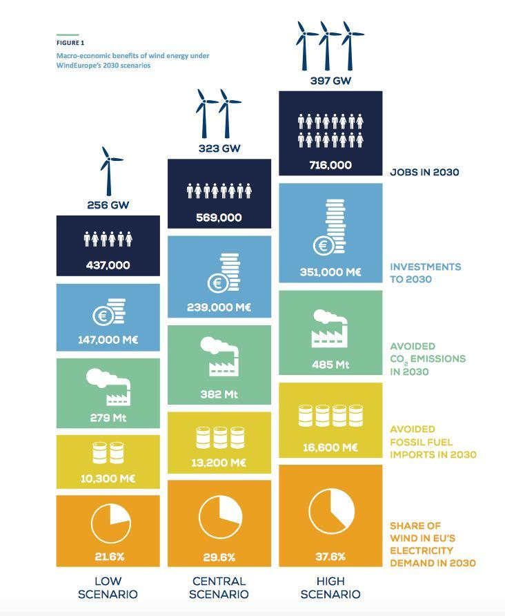 Wind energy in Europe: Scenarios for 2030 September 2017 According to