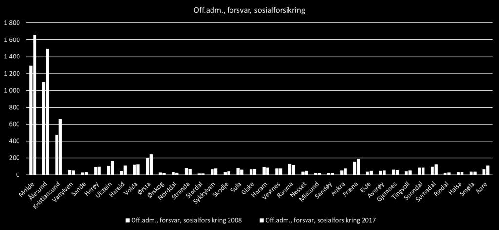 Sysselsetting offentlig