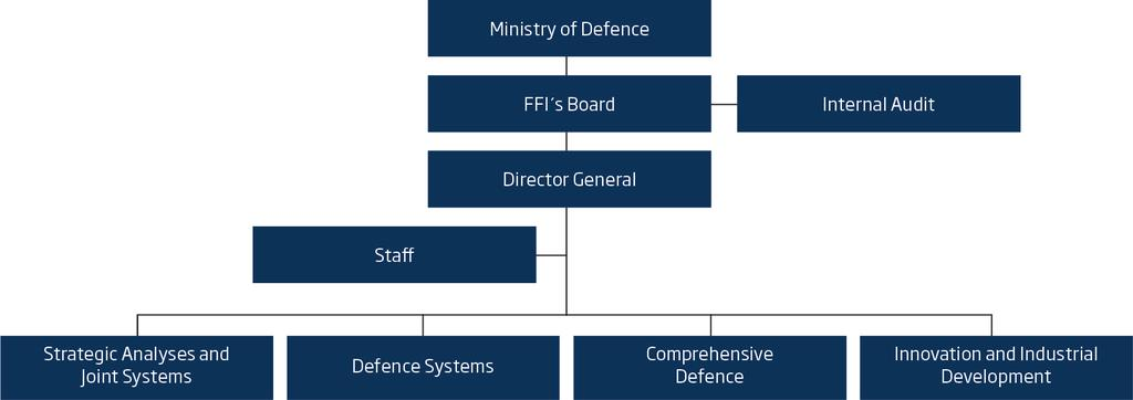 About FFI The Norwegian Defence Research Establishment (FFI) was founded 11th of April 1946. It is organised as an administrative agency subordinate to the Ministry of Defence.