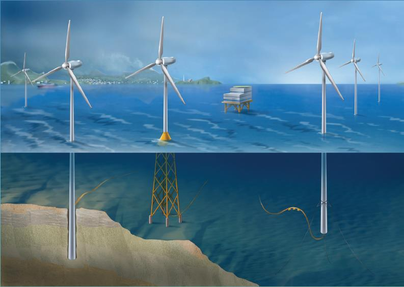 EKSEMPEL: NOWITECH Focus on deep offshore wind technology Budget (2009-2017) EUR 40 millions Co-financed by the Research Council of Norway, industry and research partners 25 PhD/post doc grants