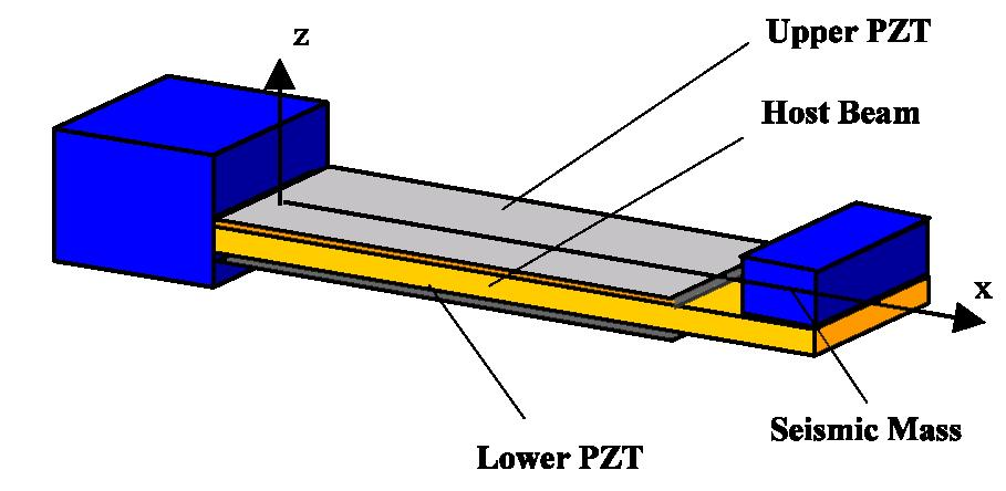 PZT cantilevers at the macro-scale Piezoelectric Material -PbZr x Ti 1-x O 3 High piezoelectric