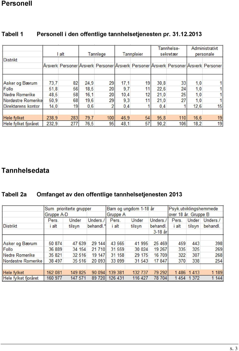 2013 Tannhelsedata Tabell 2a Omfanget
