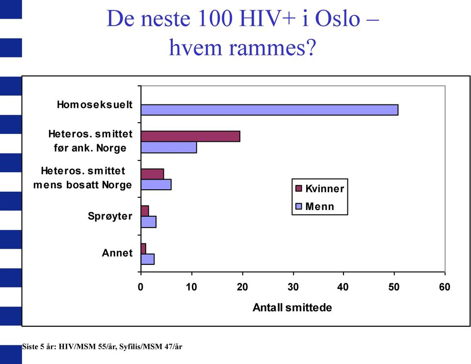 antall hiv smittede i norge